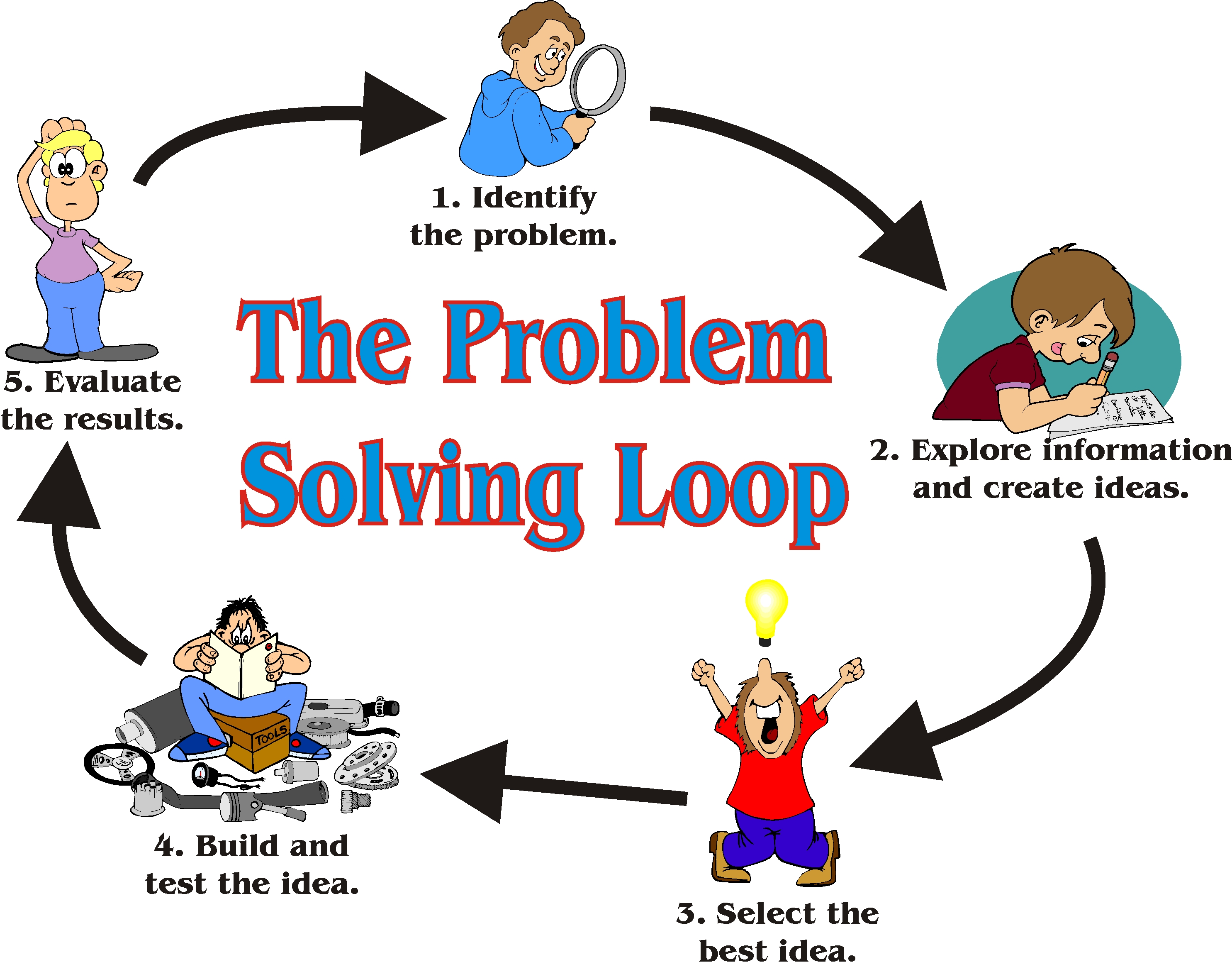 strategies for problem solving in business why not try order a strategies for problem solving in business why not try order a custom written essay from us